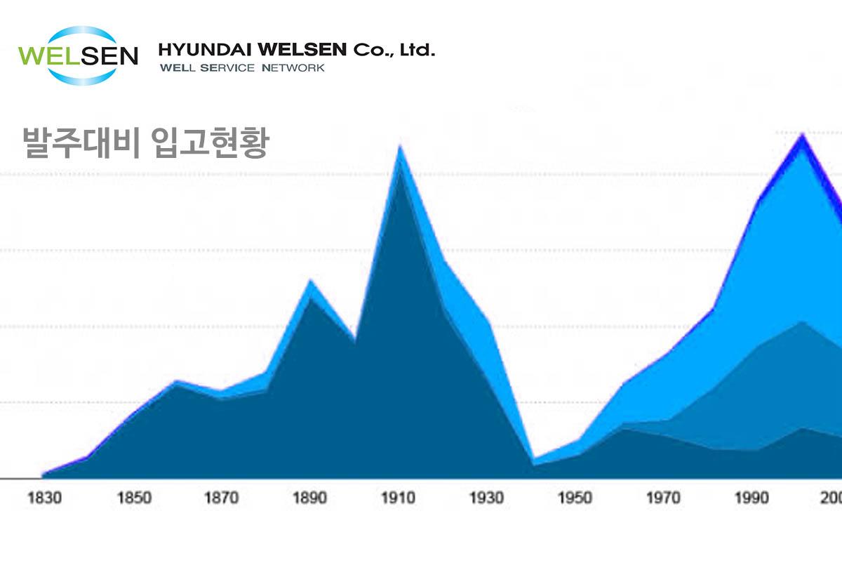 현대웰슨 실시간 물류 데이터 그래프 개발